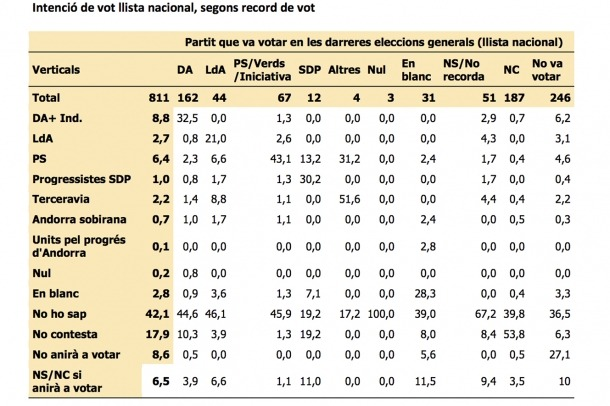 El canvi de vot respecte a les eleccions generals del 2015.