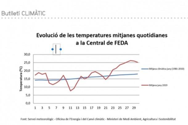 L'evolució de les temperatures a la central de FEDA.