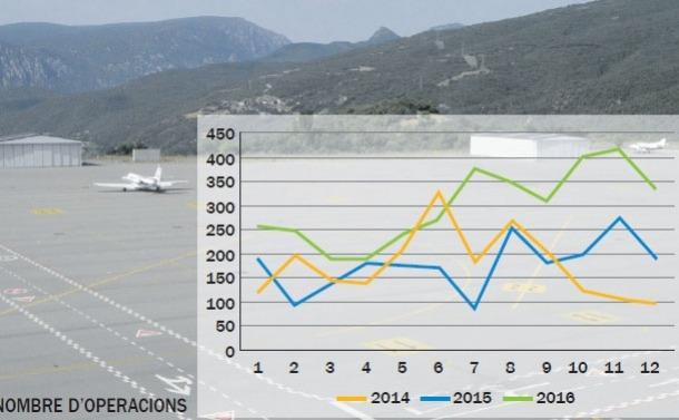 Neilson espera poder operar l'hivern que ve a l'aeroport Andorra-la Seu