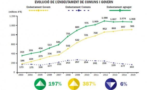 El deute comunal cau un 6% des del 2003 i el del Govern puja el 387%