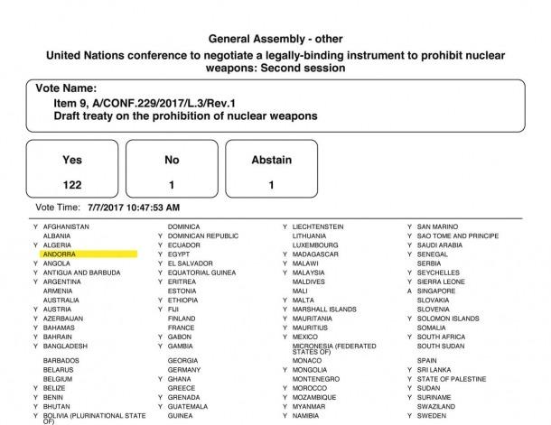 Andorra no vota la prohibició d'armes nuclears i diu que no és una prioritat