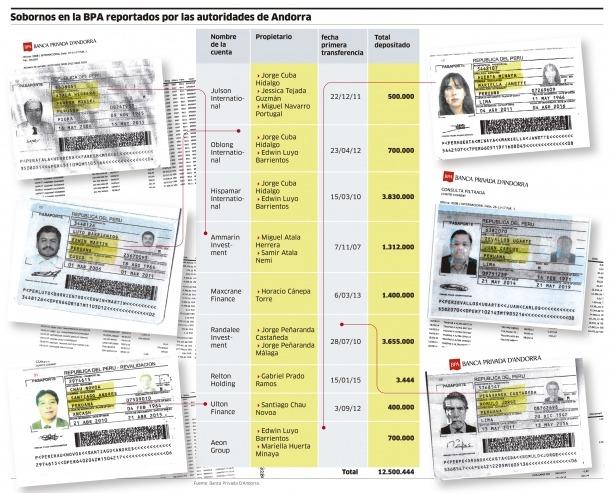 Passaports de les persones a les quals Odebrecht va transferir presumptes suborns.