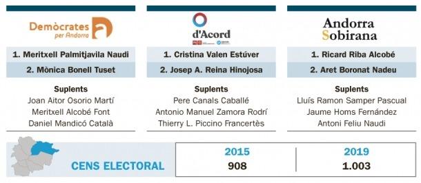 Les tres candidatures presentades a Canillo.