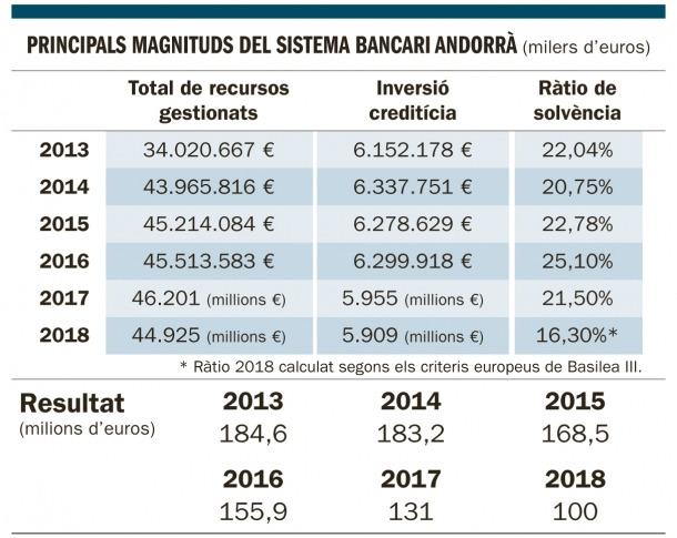 Els recursos gestionats pels bancs es mantenen al tomb de 45.000 milions