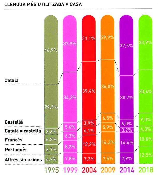 El català, més propi i menys matern