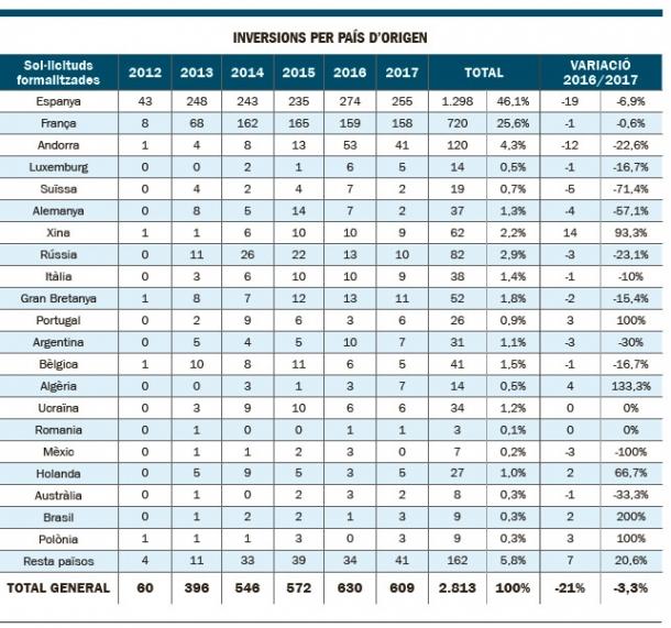 Inversions per país de procedència