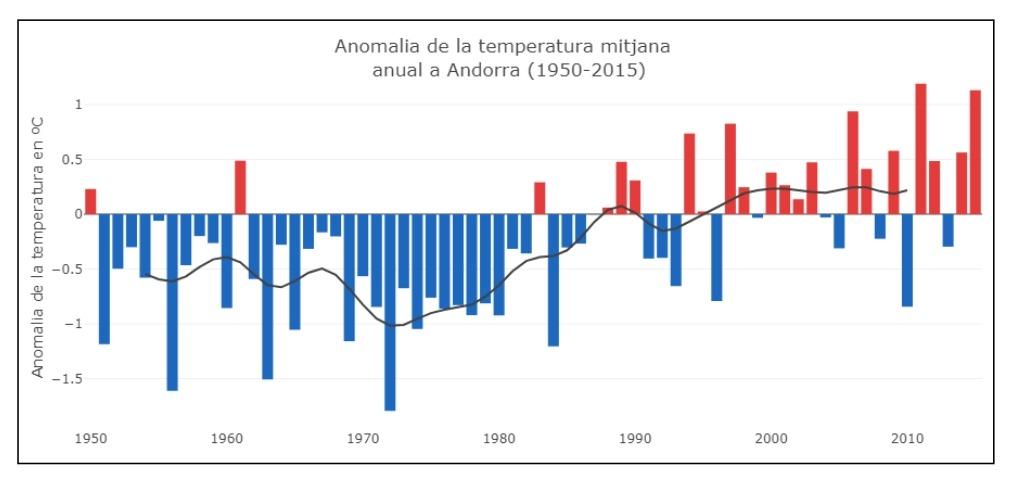 temperatura mitjana de l'estiu a Andorra del 1981 al 2010.
