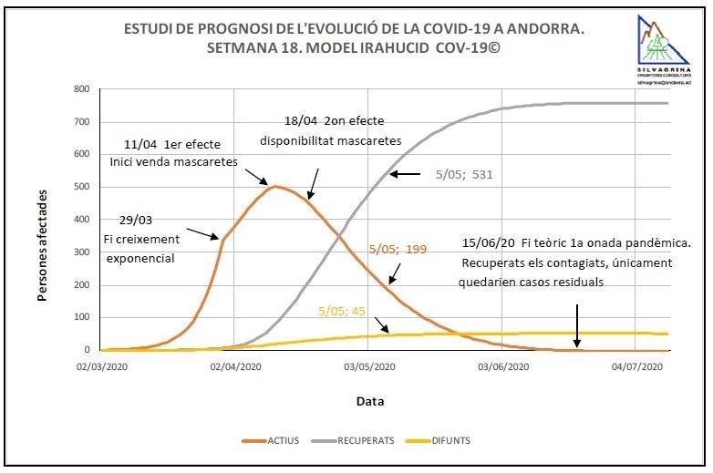 Predicció efectuada el 27 d'abril: el model predeia per al 5 de maig 199 casos actius, 531 recuperats i 45 difunts. Els casos reals van ser 191, 514 i 46. Aquest model, anomenat IRAHUCID Cov-19 i elaborat per l'enginyer Jordi Deu (Silvagrina), és el que pronostica que l'epidèmia acabarà el 2 de juny.