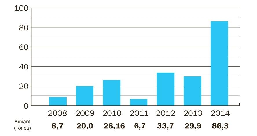 L'exportació de residus amb amiant es triplica i arriba a prop de 90 tones