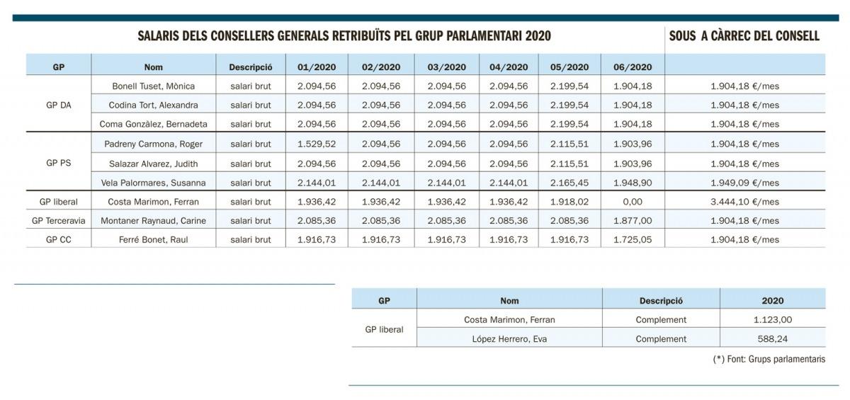 Salaris dels consellers generals retribuïts pels grups parlamentaris a més del sou a càrrec del Consell.