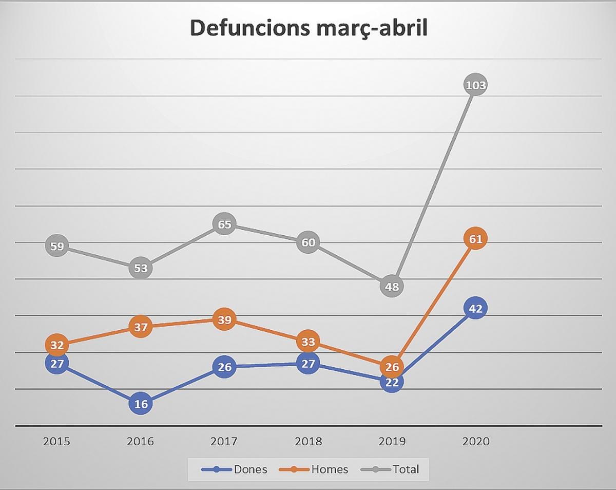 Evolució de les defuncions entre març i abril.