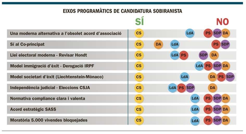 Els eixos programàtics de Candidatura Sobiranista, comparats amb els de les altres formacions polítiques, segons Nomen.