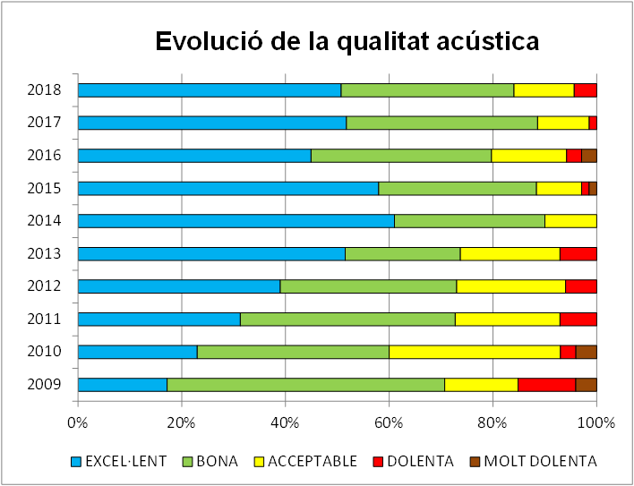 Els controls acústics es fan de manera sistemàtica al país des de l'any 2009.
