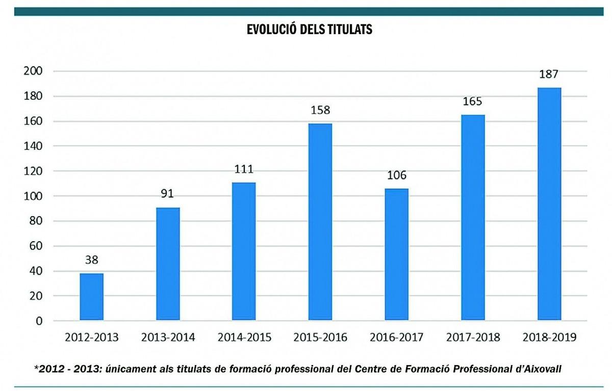 Titulats de formació professional del Centre de Formació Professional d'Aixovall