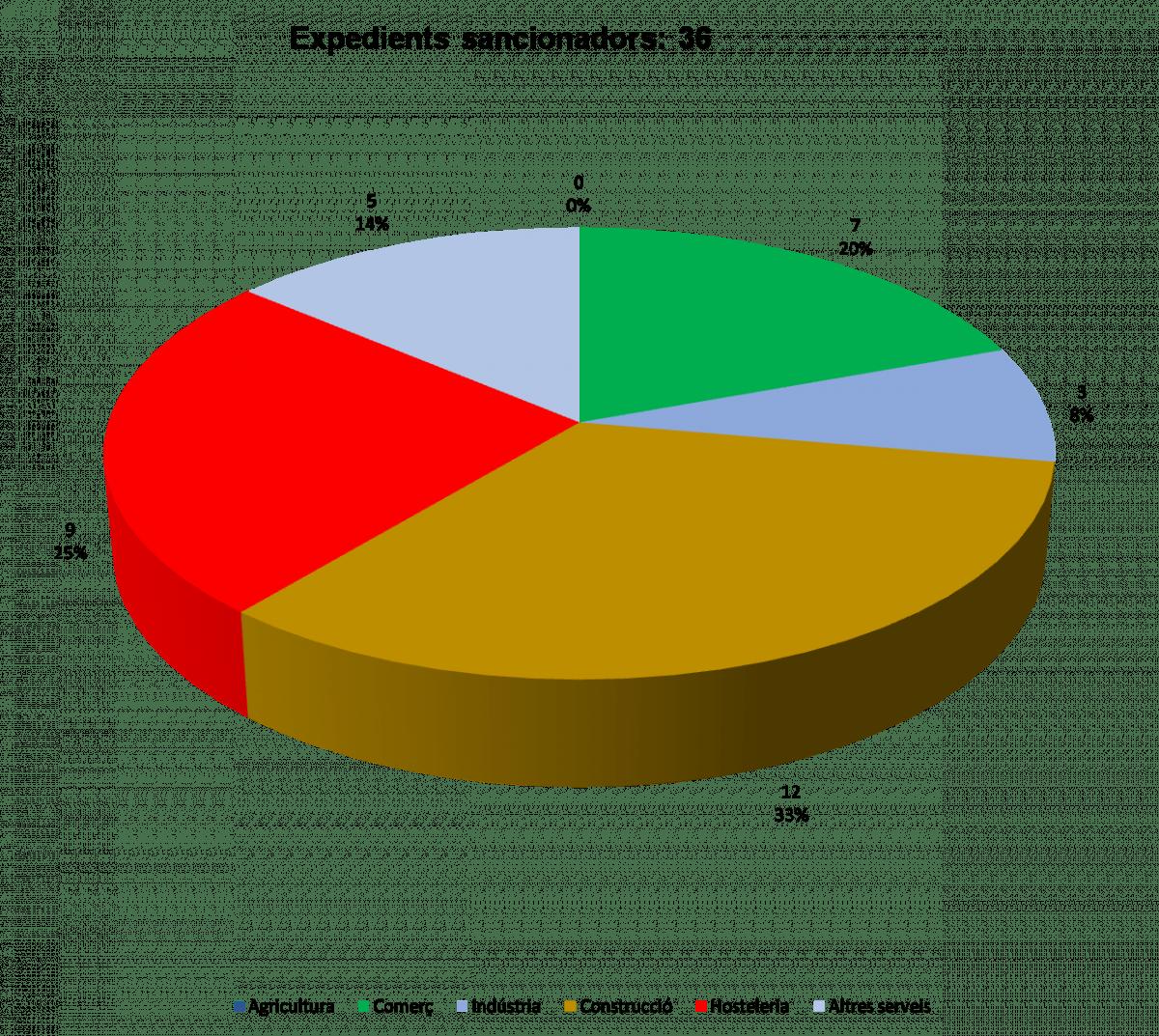 El primer semestre hi va haver un total de 36 expedients sancionadors.