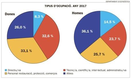 Un dels gràfics de l'Enquesta d'activitats econòmiques.