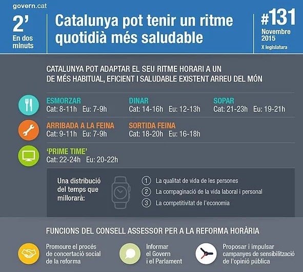 Seria possible aplicar la reforma horària de Catalunya al Principat?