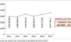 Les despeses dels alts càrrecs han pujat un 21% els últims cinc anys