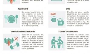 Bars, restaurants, centres esportius i parcs infantils paguen el rebrot