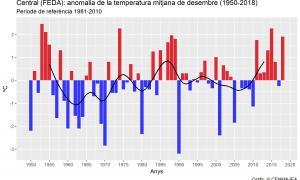 Històric de les temperatures anòmales de l'estació meteorològica de la central de FEDA des de l'any 1950 fins al 2018.
