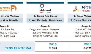 Les tres candidatures que es presenten a Sant Julià de Lòria.
