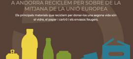 El Govern reprèn la campanya 'Recicla'ns, però bé!'.
