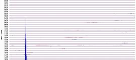 Els moviments més forts van quedar registrats per les estacions sísmiques del país.
