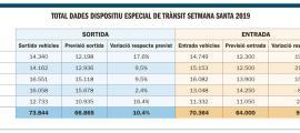Més de 70.000 vehicles entren al Principat durant la Setmana Santa